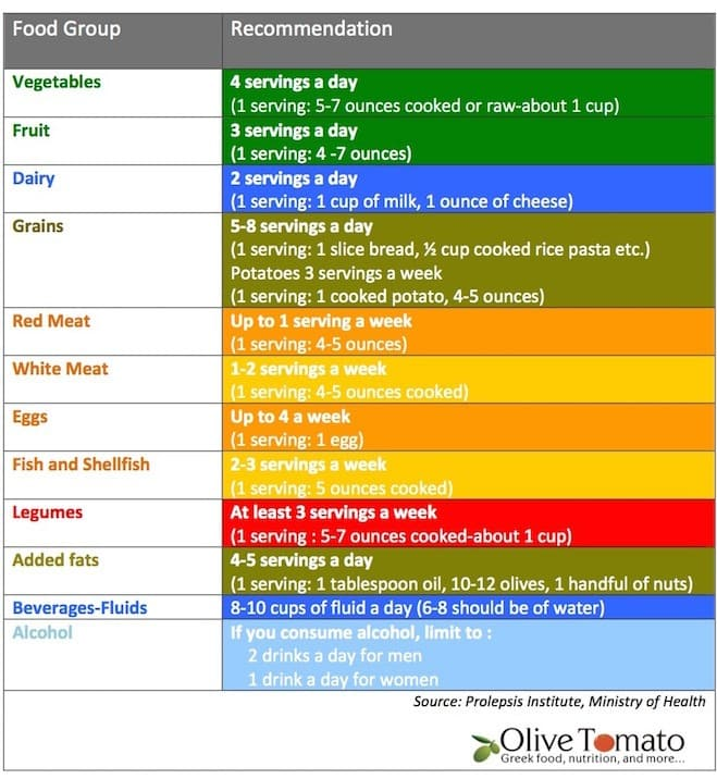 Greek Nutrition Guidelines