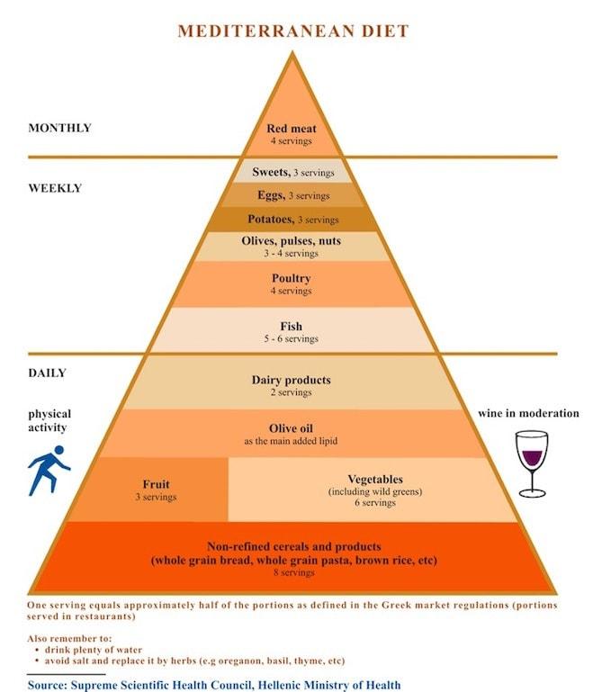 Greek Diet Mediterranean Diet Pyramid