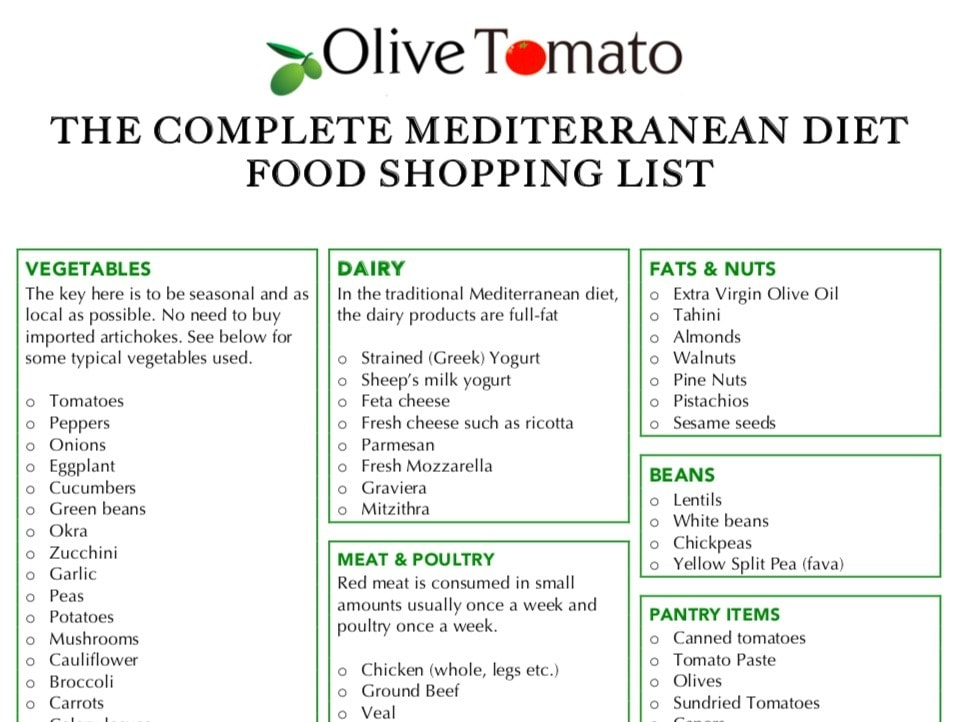 image relating to Printable Low Cholesterol Food List named The In depth Mediterranean Diet program Food stuff And Searching Record